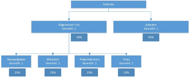 TeacherStudio-Handbuch-Windows-Kurs-Notenkategorien-Gewichtung-Beispiel-1